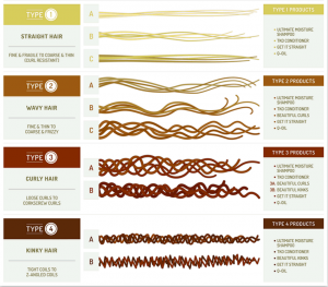 Hair Types chart and the age of hair