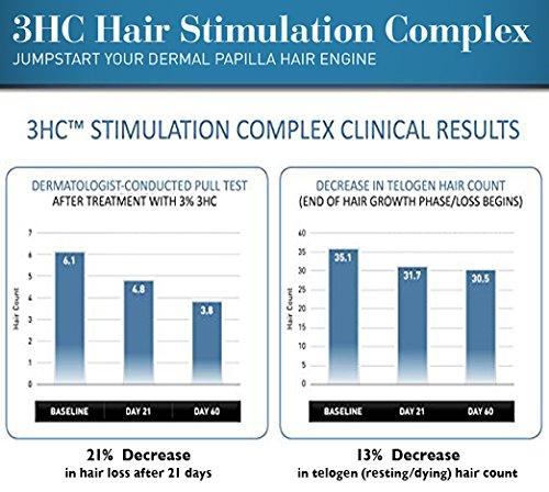comparison tables 3hc stimulation complex